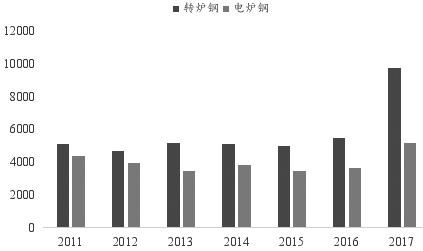 图为中国废钢(转炉钢/电炉钢)消耗量(万吨)