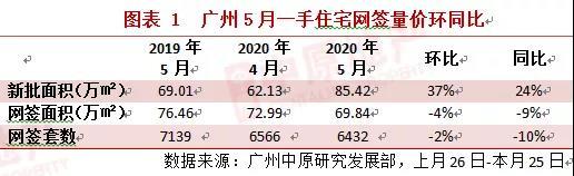 中原地产:广州新房供应井喷大增37% 土拍市场热烈但勿轻言涨价