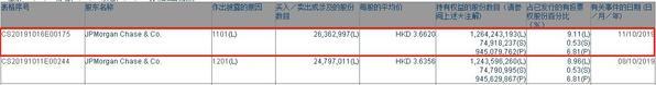摩根大通增持中国电信2636.3万股 每股作价3.66港元