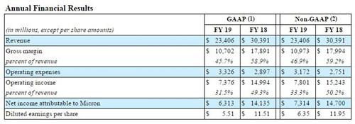 美光科技2019财年营收234亿美元 不到上一财年8成