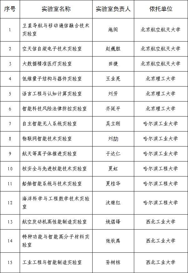 2019年工业和信息化部重点实验室拟认定名单公示