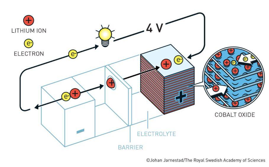 诺贝尔化学奖花落锂电池 A股锂电龙头已飞起