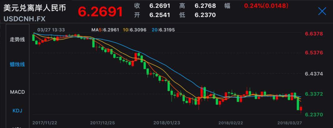 ▲离岸人民币近期走势(数据来源:Wind)