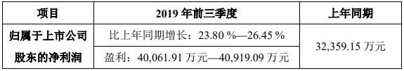 洲明科技前三季度净利润同比增长超23.8%