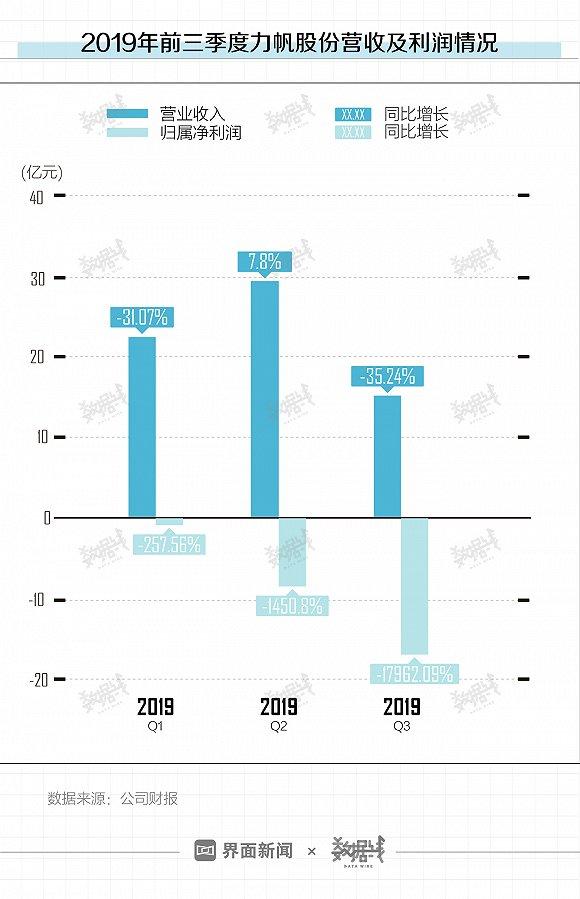 澳门赌场最低价格投注·京东金融第2款P2P产品下线 和丰网贷存活不足十日