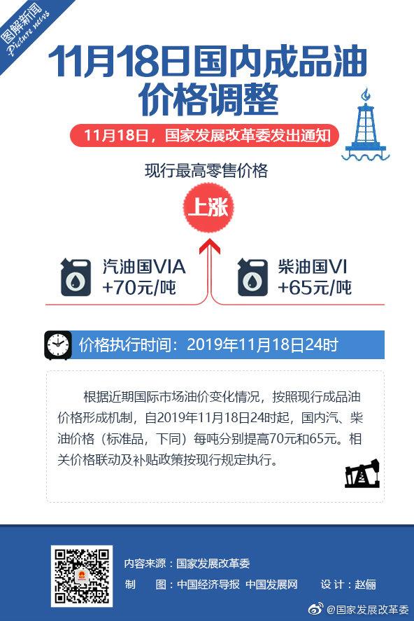 国内成品油价格按机制上调 国内汽、柴油价格每吨分别提高70元和65元