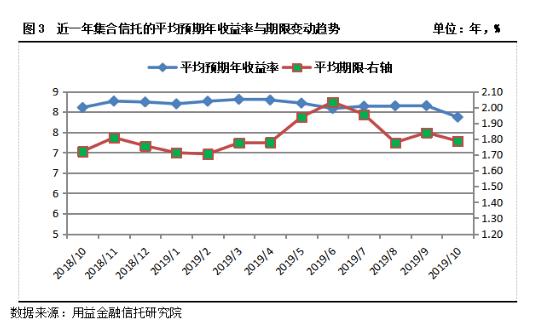 10月集合信托成立规模环比下降47% 平均预期收益率跌破8%