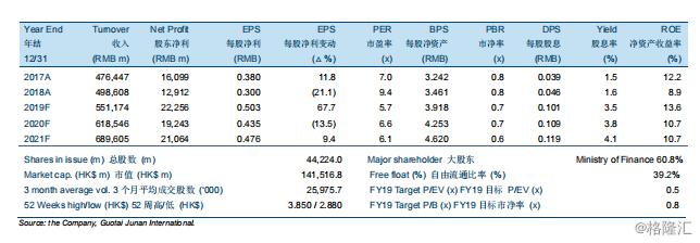 """中国人民保险集团(01339.HK):增加健康险和寿险上的折让,下调至""""中性""""评级,目标价3.41港元"""