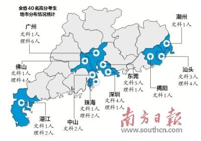 广东2019年夏季高考录取结束