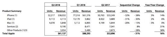 來源:蘋果2018財年第一季度財報