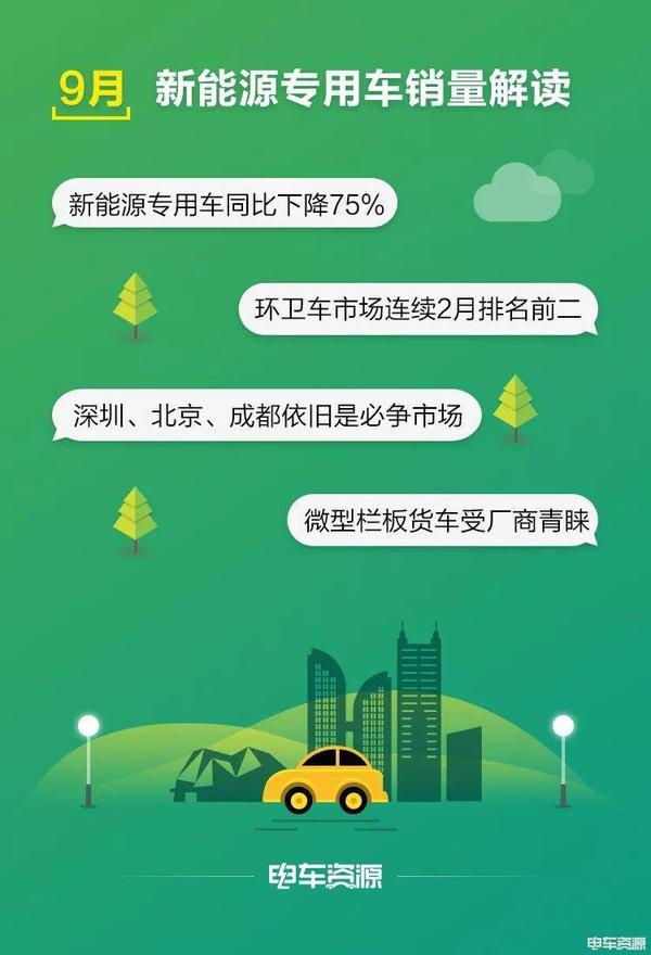 9月新能源专用车销量解读 东风股