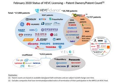 HEVC Advance跨过10000项专利里程碑,宣布东芝株式会社成为许可方 | 美通社