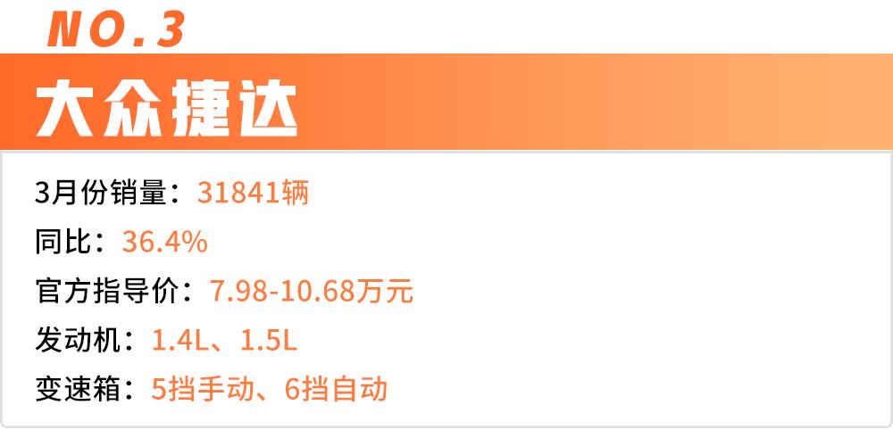 3月轿车销量Top 10出炉,中国品牌仅占2席!