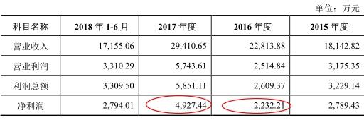 利来w66游戏下载|中科金财:拟2.5亿元收购北京志东方 延伸产业链