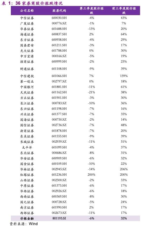 2019券商排行_2019最赚钱券商排行榜,中金跌出前十