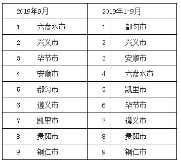 贵州前9个月空气质量成绩单出炉:都匀、丹寨夺冠