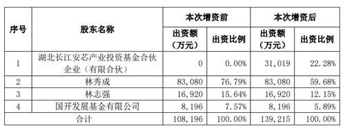 三安光电控股股东引入战略投资者长江安芯