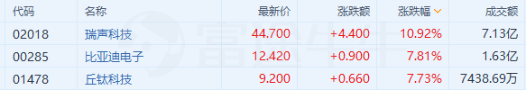 华为概念股持续大涨,瑞声科技大涨11%