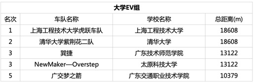 第12届Honda中国节能竞技大赛圆满举行