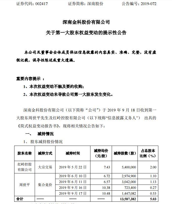 红岭创投周世平减持上市公司5%股份:合计1358.7万股,套现6000多万元