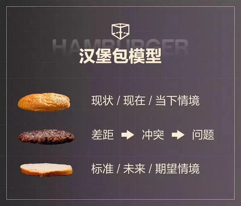 汉堡包模型