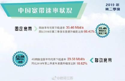 宽带下载速率,江苏位列全国第三