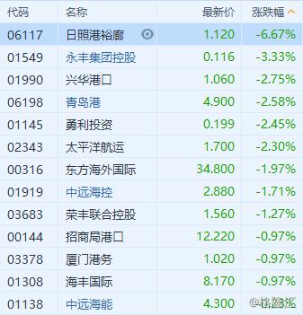 港股异动 | 港口航运股普跌 BDI指数连续下跌