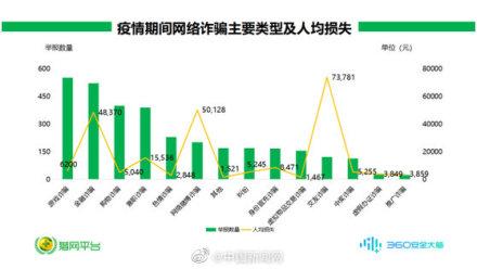 报告:疫情期间网络诈骗举报量同比增加近五成,游戏诈骗居首