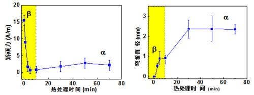 宁波材料所在非晶软磁合金综合性能调控方法研究中获系列进展