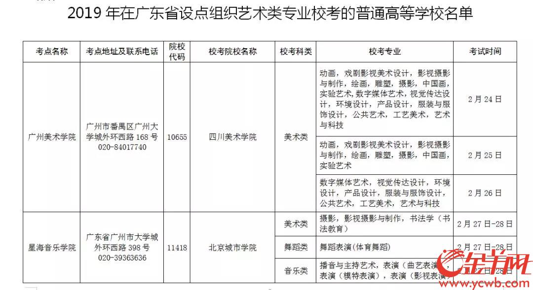广东艺术校考7个考点公布!快看看你在哪里考?