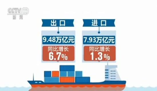 海关总署 前7月外贸进出口总值17.41万亿元