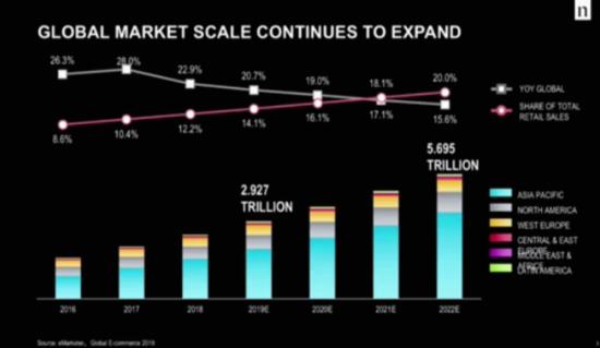 尼尔森中国区总裁Justin Sargent:全球市场与消费者洞察
