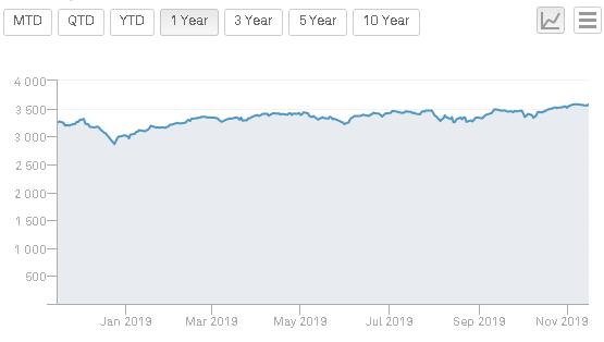 体育亚博,早盘:美股继续上扬 道指涨约120点