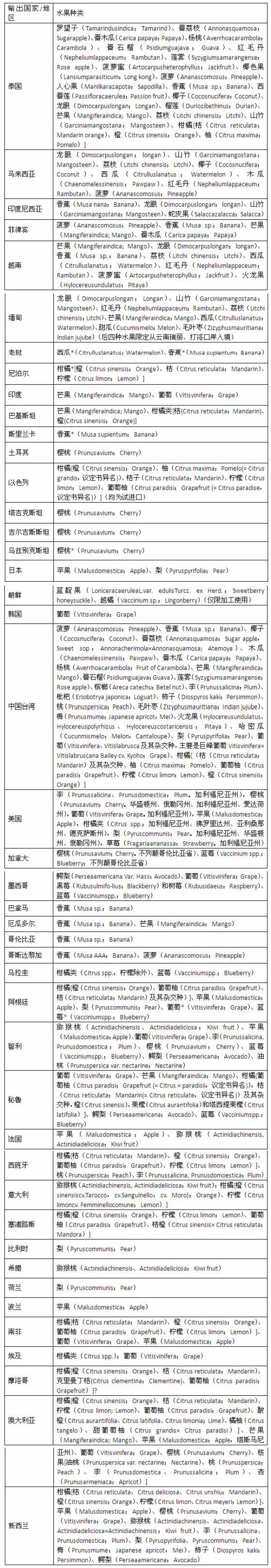 备注:(1) 水不雅名称按照中文名、拉丁学名和英文名次序表示。