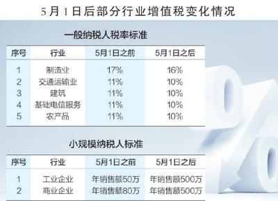 数据来源:国务院常务会议制图:蔡华伟