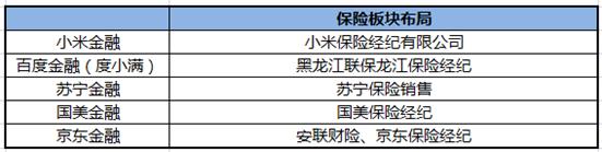 五家公司保险板块布局