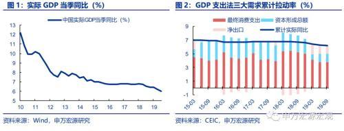 申万宏源点评9月经济数据:消费基建生产趋于改善 3季度GDP增速回落内需稳定