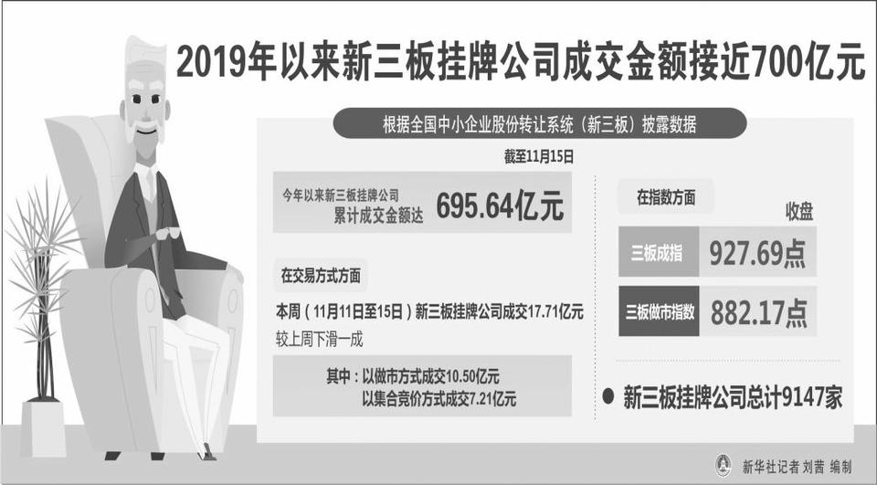2019年以来新三板挂牌公司成交金额接近700亿元