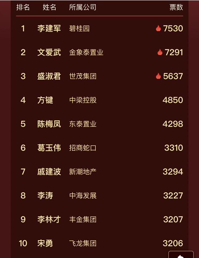 2019地产经理人100强(烟台)票