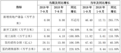 京投发展:前9月累计签约销售金额47.45亿元 同比增40.38%
