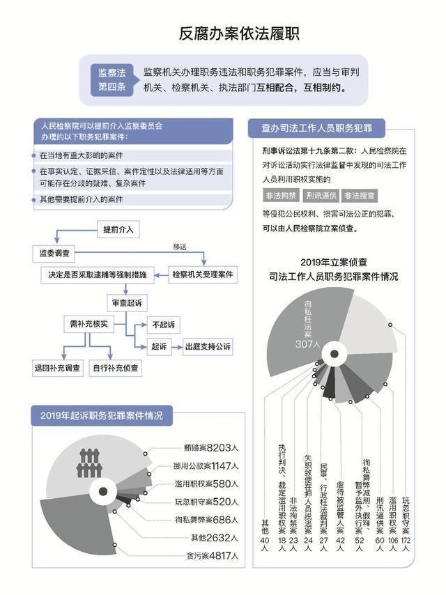 最高检:2019年对秦光荣、陈刚等16名原省部级干部提起公诉
