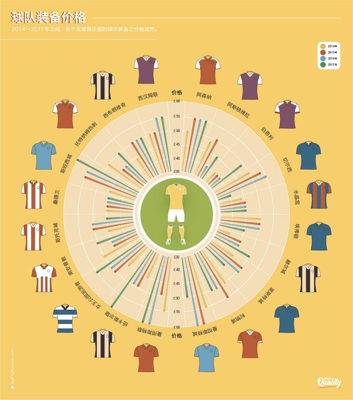 球衣价格六年翻一倍 耐克三个月收入超英超赛季总和