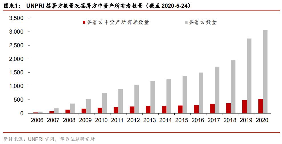 【华泰金工林晓明团队】发掘A股中的ESG投资机会——ESG120策略和华夏银行ESG指数投资价值分析