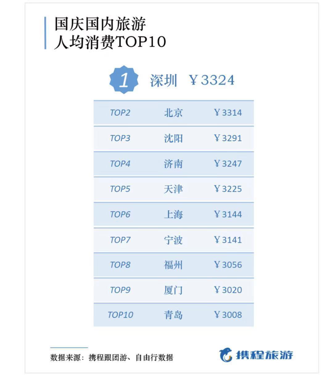 节后出京机票价格降温 部分航线价格打1折