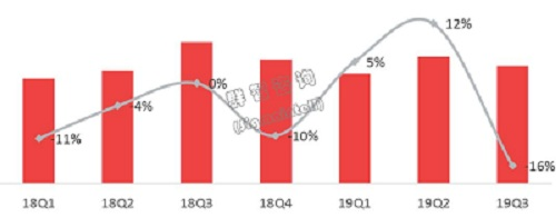 折叠屏手机市场价攀升,手机面板出货却陷入两位数下滑