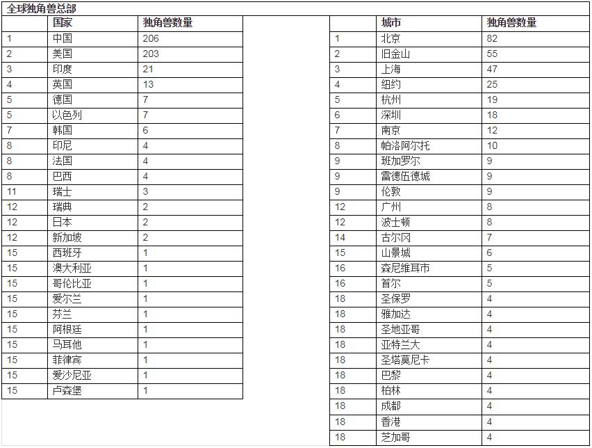 公布了!上海、南京、深圳、北京、成都领涨,苏州、长沙领跌