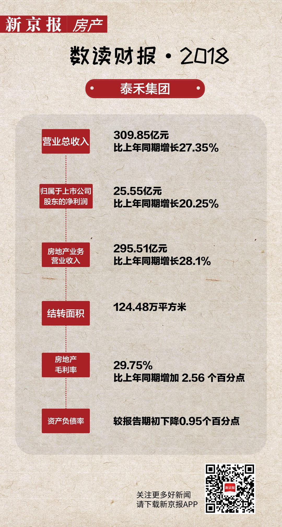 泰禾去年房地产业务营收295亿 净负债率大幅下降