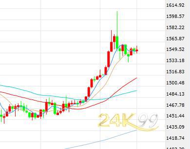 美数据强劲美元美股双升 黄金多空仍在1550一线拉锯
