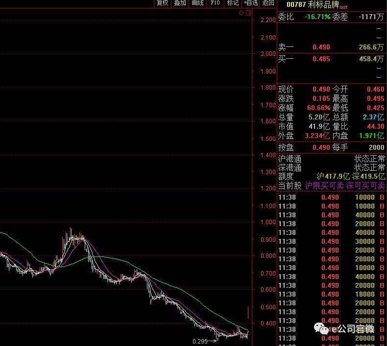 卖资产分红利标品牌今日暴涨60% 每股分红竟然高过股价