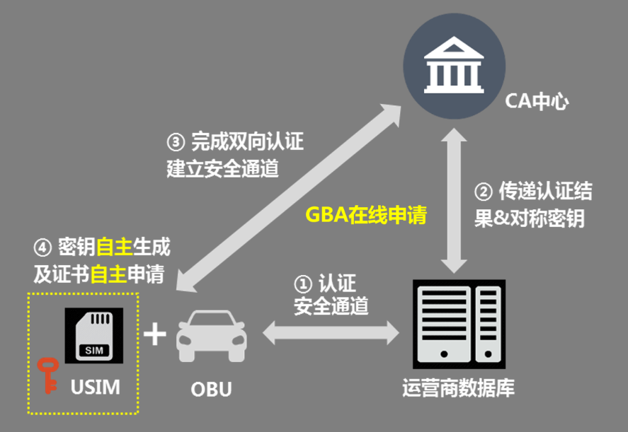 V2X证书安全配置成果亮相2019世界智能网联汽车大会